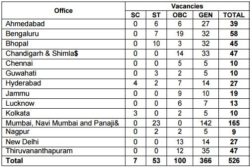 Reserve Bank of India Recruitment Office Attendant