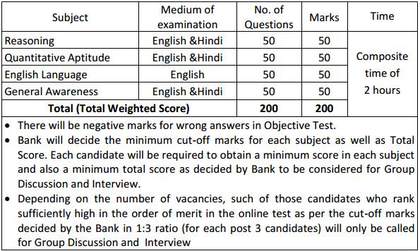 canara bank probationary officer recruitment